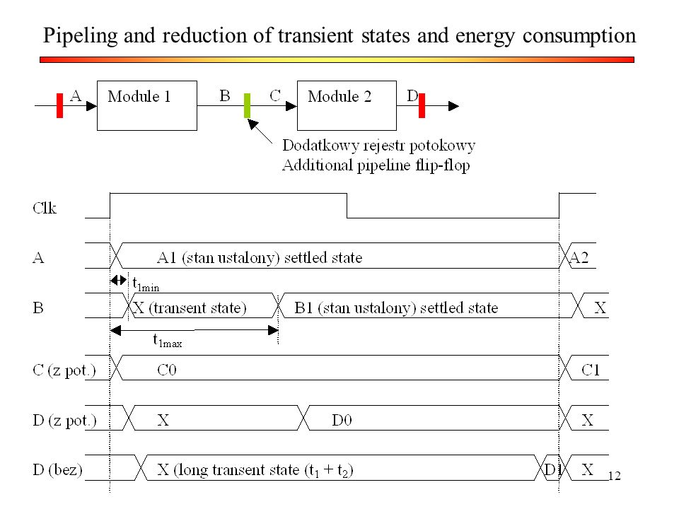 Pipeling and reduction of transient states and energy consumption