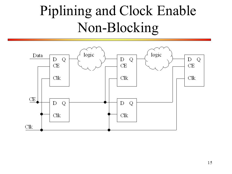 Piplining and Clock Enable Non-Blocking