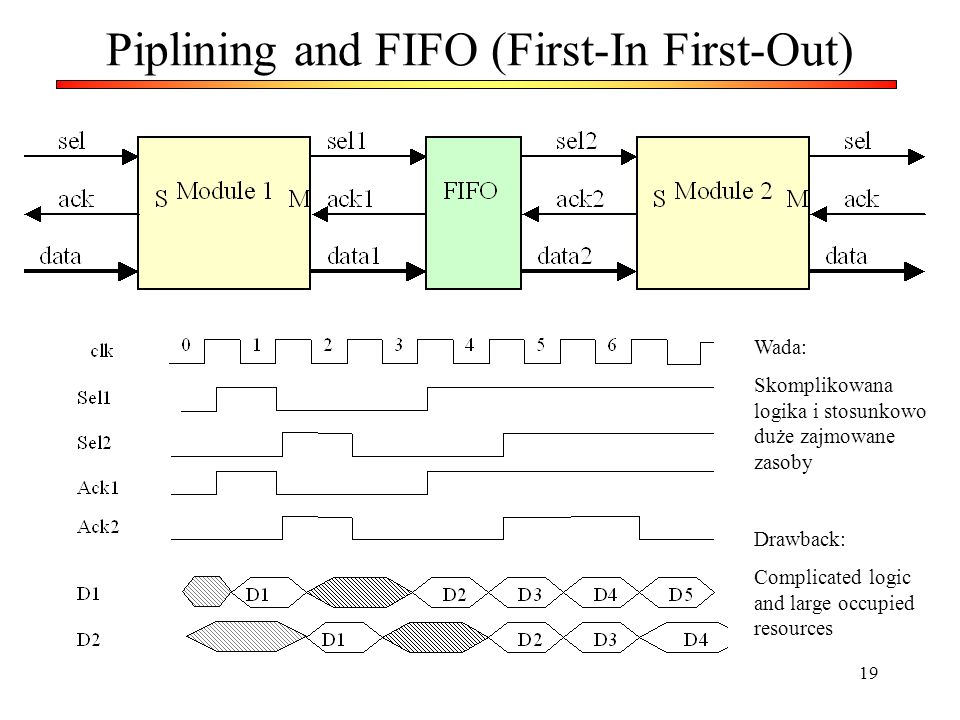 Piplining and FIFO (First-In First-Out)