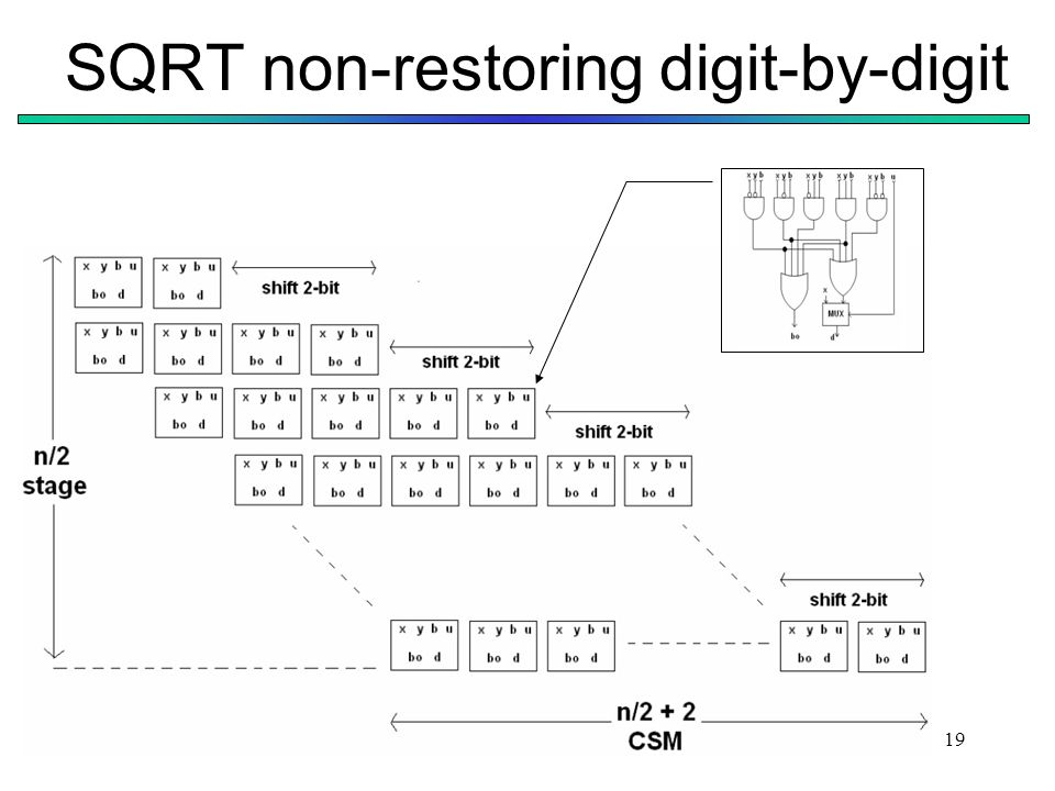 SQRT non-restoring digit-by-digit