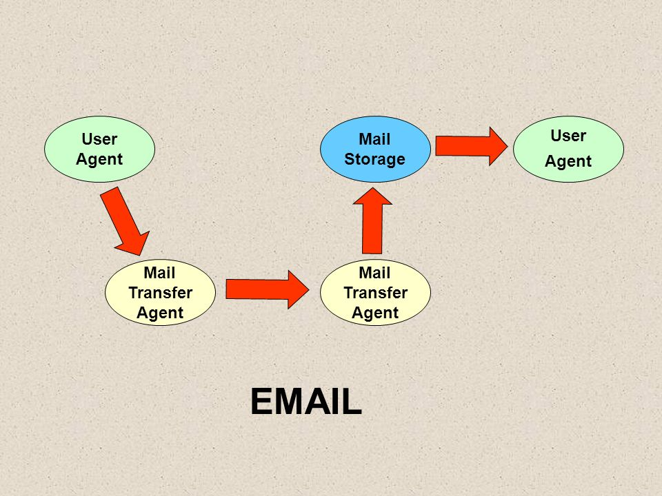 EMAIL User Agent Mail Storage User Agent Mail Transfer Agent Mail