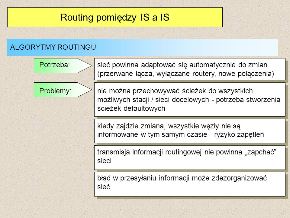 Routing pomiędzy IS a IS