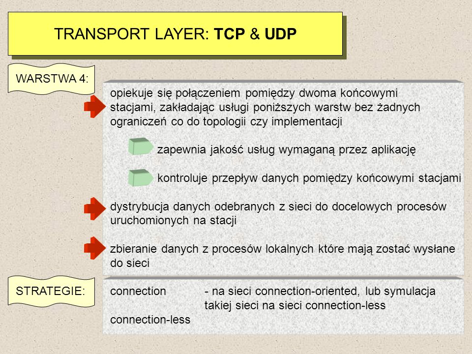 TRANSPORT LAYER: TCP & UDP