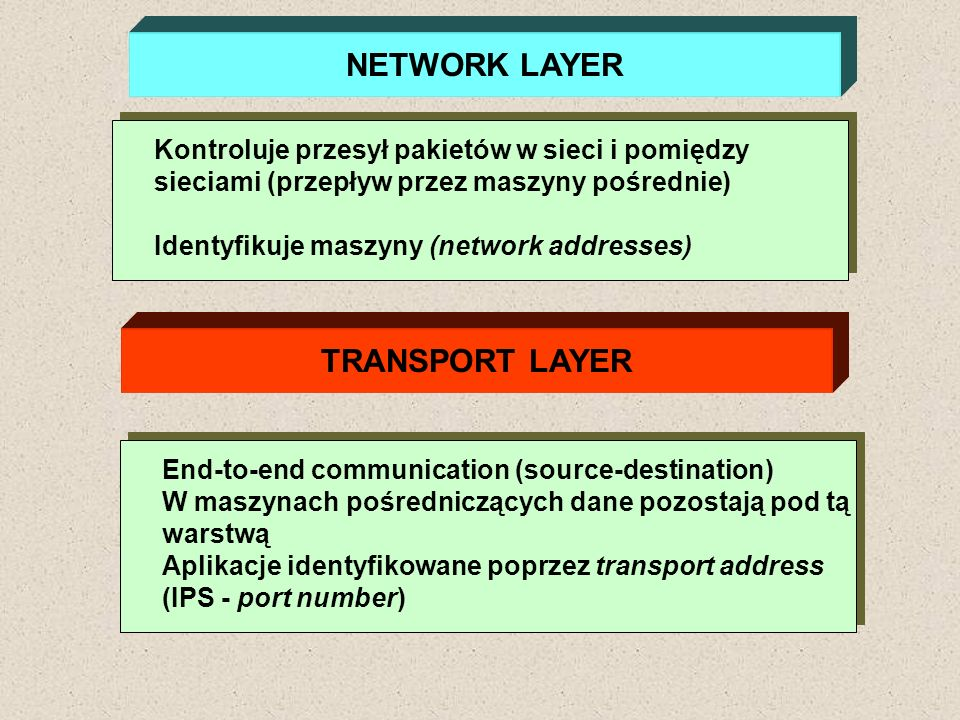 NETWORK LAYER TRANSPORT LAYER