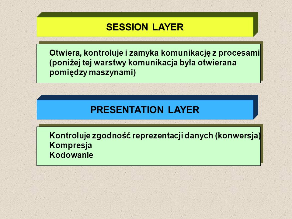 SESSION LAYER PRESENTATION LAYER