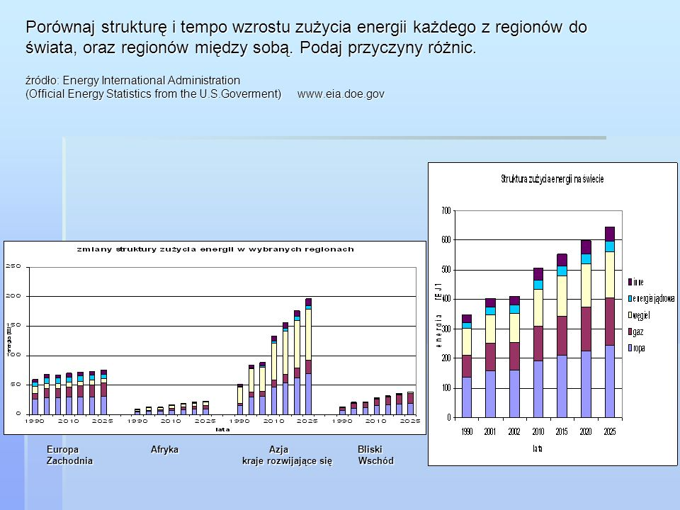 Porównaj strukturę i tempo wzrostu zużycia energii każdego z regionów do świata, oraz regionów między sobą. Podaj przyczyny różnic. źródło: Energy International Administration (Official Energy Statistics from the U.S.Goverment) www.eia.doe.gov