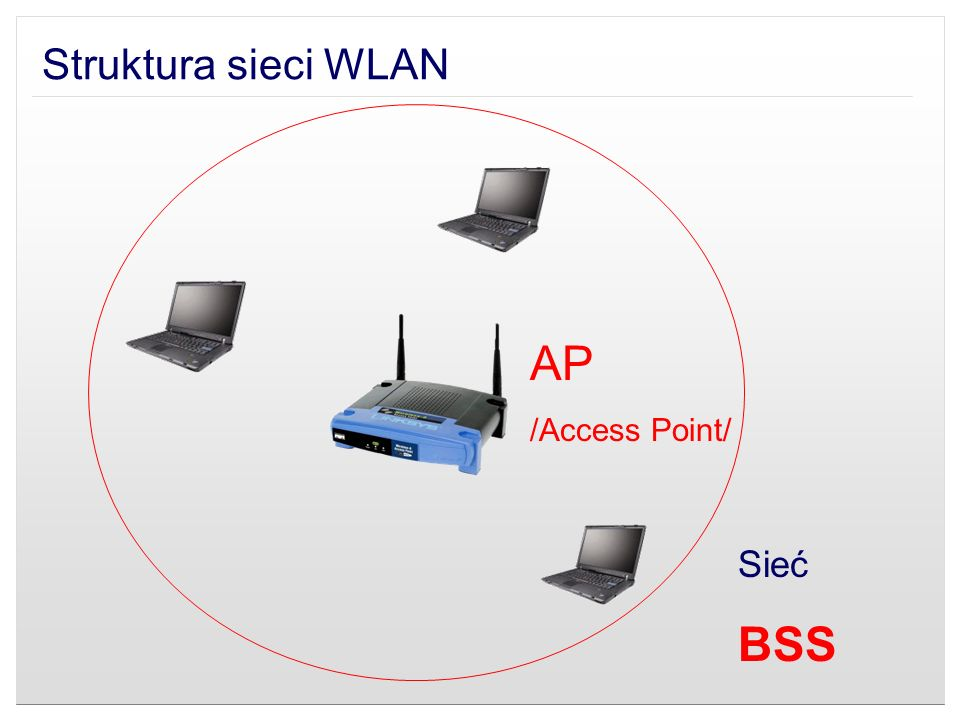 Struktura sieci WLAN AP /Access Point/ Sieć BSS