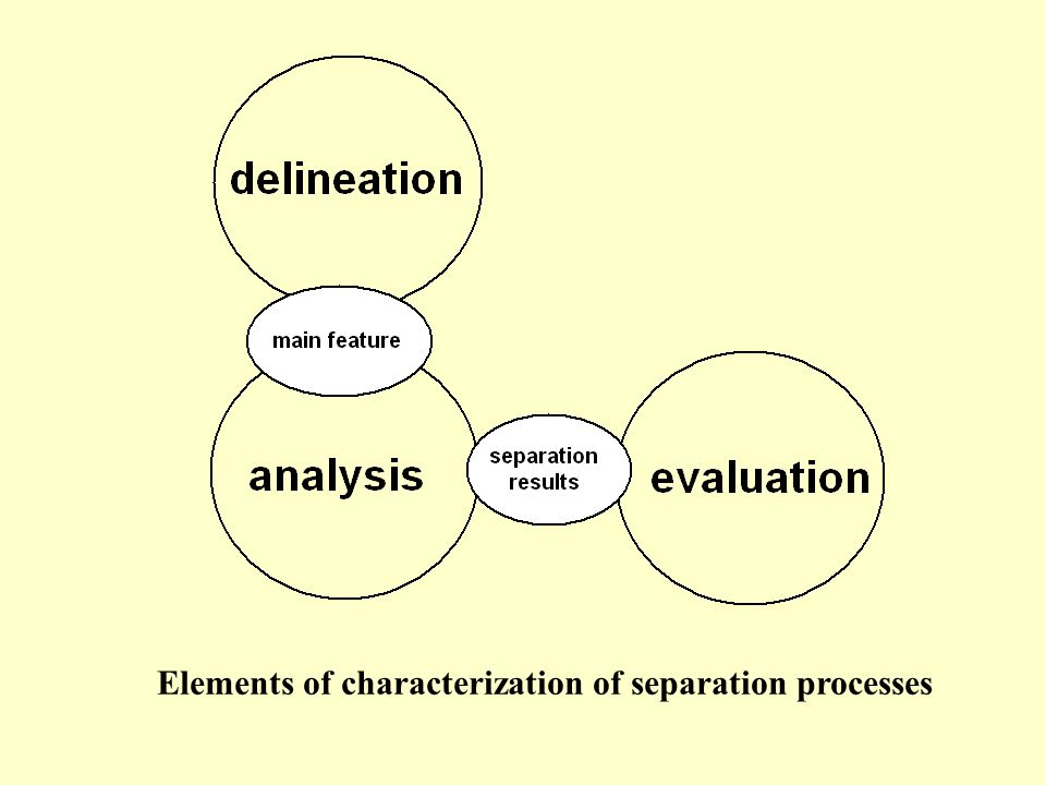 Elements of characterization of separation processes