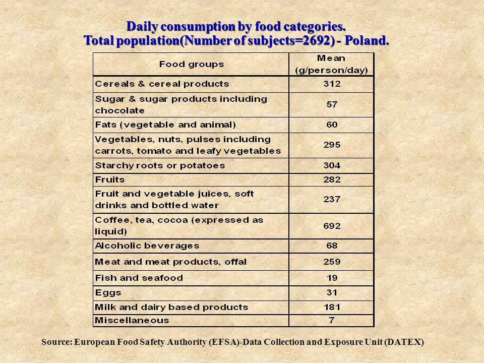 Daily consumption by food categories.