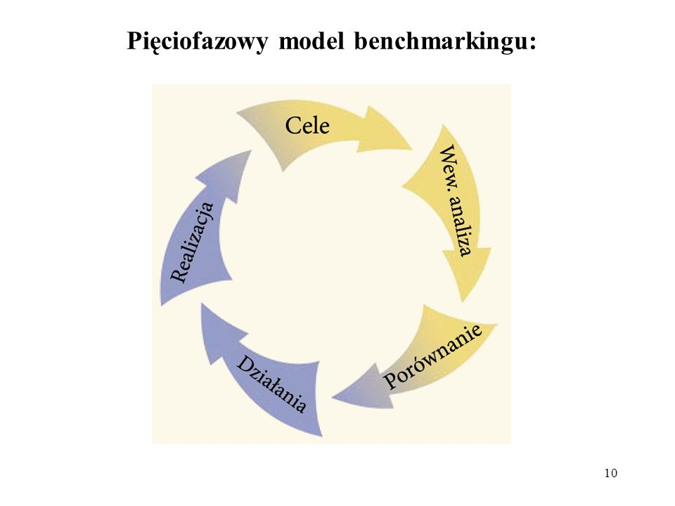 Pięciofazowy model benchmarkingu: