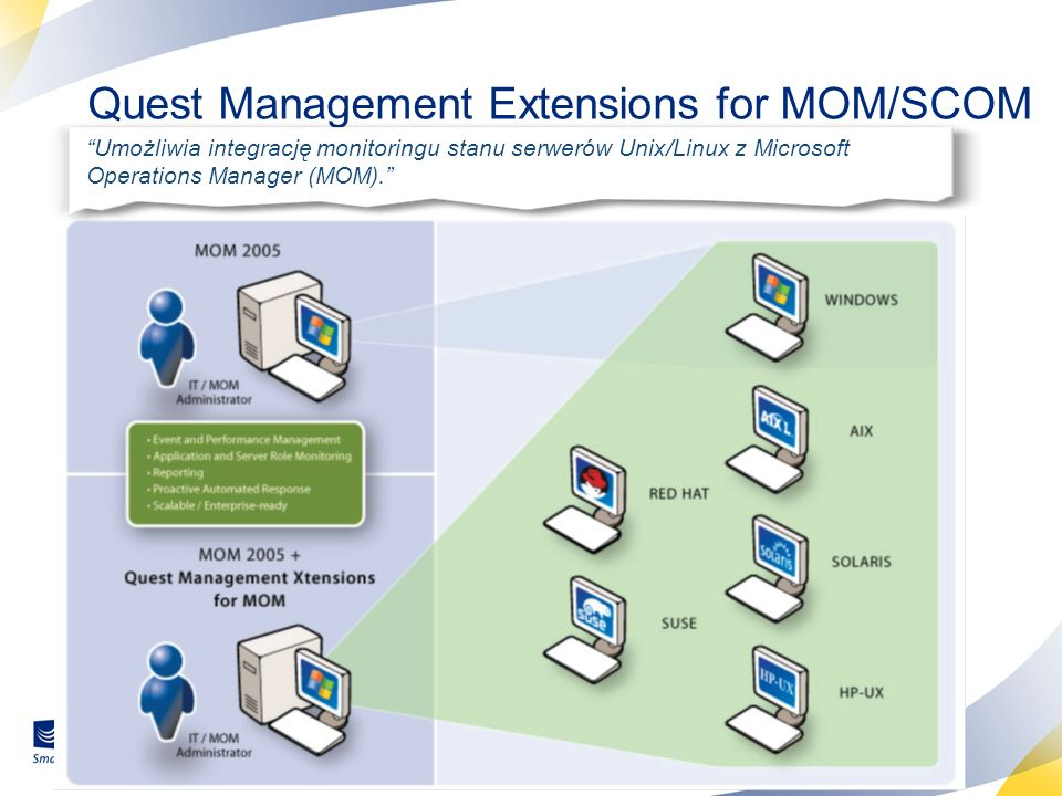 Quest Management Extensions for MOM/SCOM