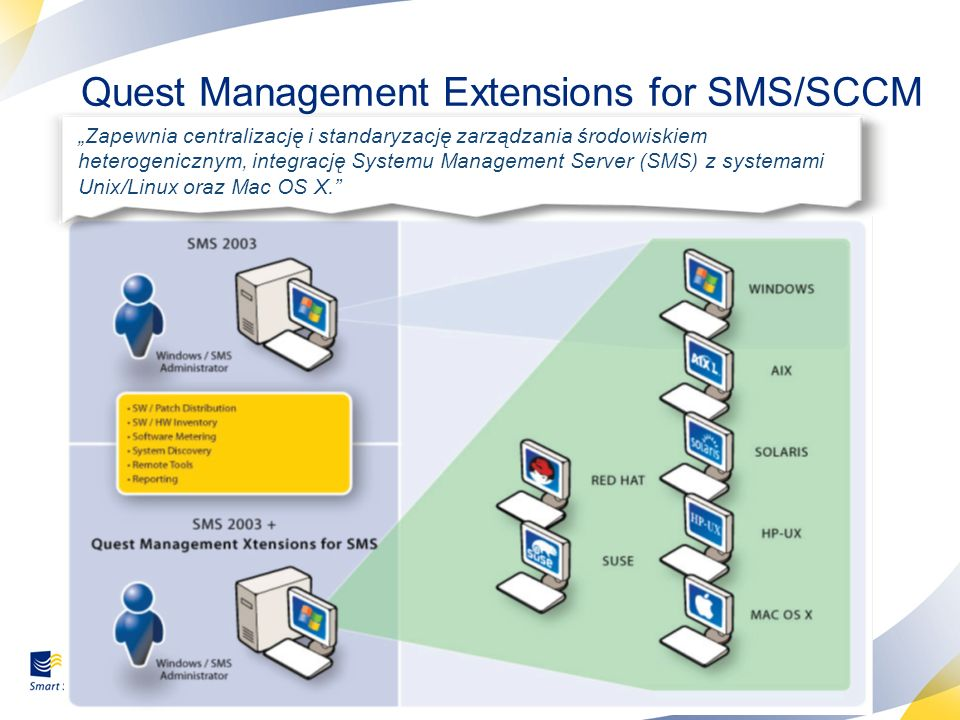 Quest Management Extensions for SMS/SCCM