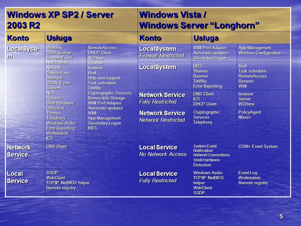 Windows Vista / Windows Server Longhorn