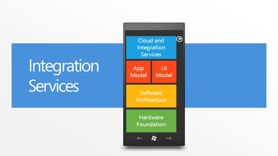 Integration Services Software Architecture App Model