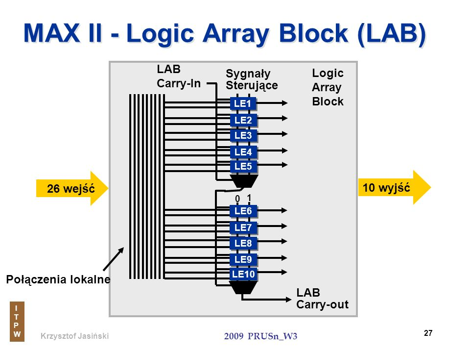MAX II - Logic Array Block (LAB)