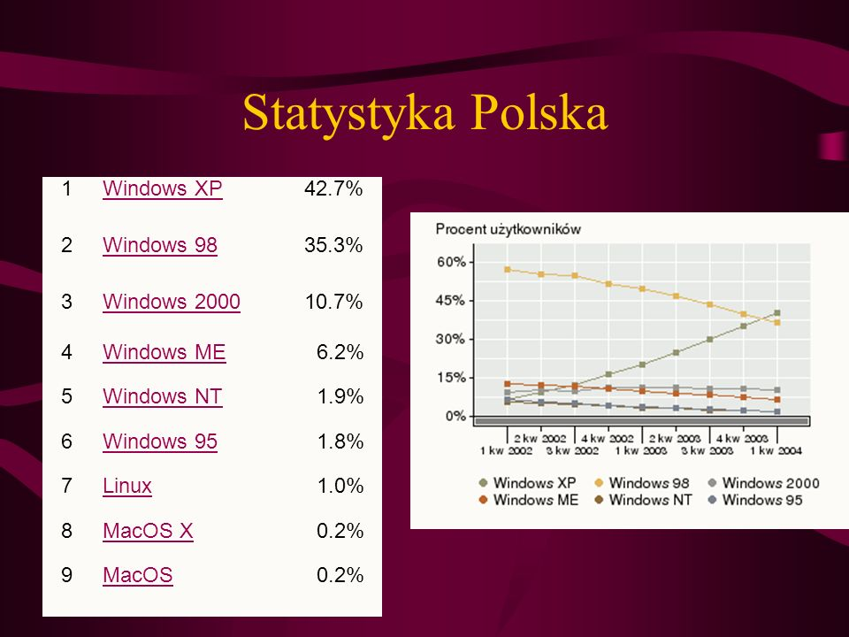 Statystyka Polska 1 Windows XP 42.7% 2 Windows 98 35.3% 3 Windows 2000