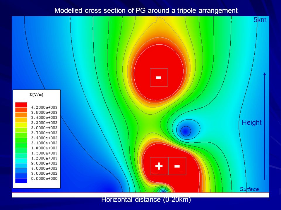 Modelled cross section of PG around a tripole arrangement 5km