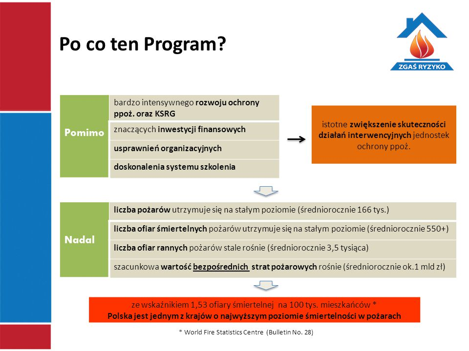 Po co ten Program Pomimo Nadal