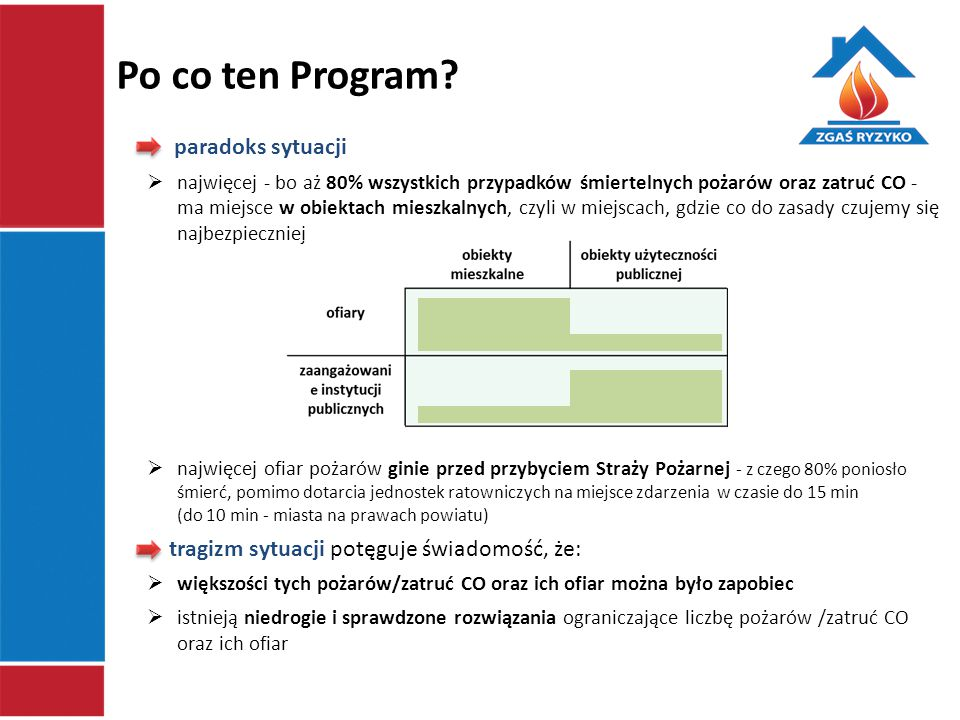 Po co ten Program paradoks sytuacji