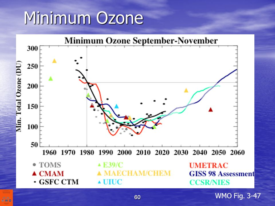 Minimum Ozone Ozone minimum value observed during the Sept.-Oct. period. Extrapolating forward yields a slightly longer recovery in about 2055.