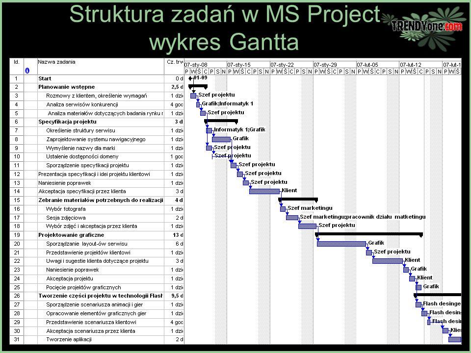 Stae orodka renowator ppt pobierz 14 struktura zada w ms project wykres gantta ccuart Choice Image