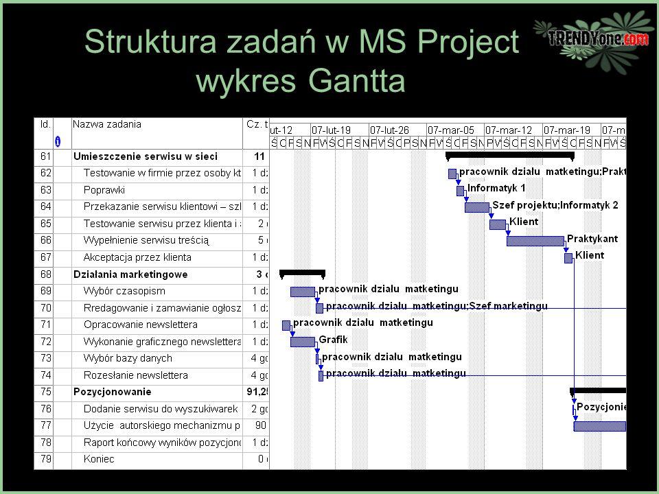 Stae orodka renowator ppt pobierz 16 struktura zada w ms project wykres gantta ccuart Choice Image