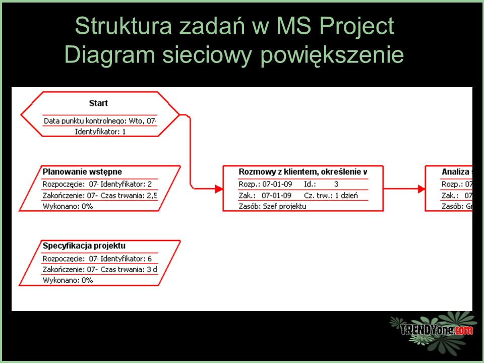Stae orodka renowator ppt pobierz 18 struktura zada w ms project diagram sieciowy powikszenie ccuart Image collections