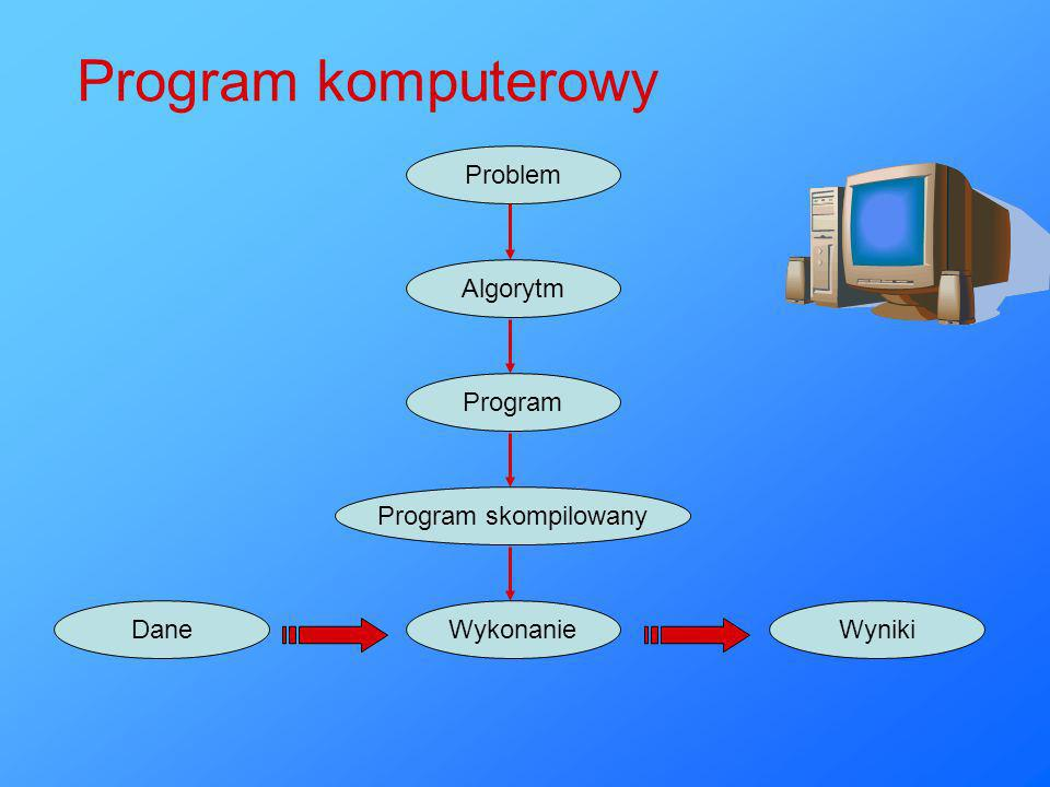 Program komputerowy Problem Algorytm Program Program skompilowany Dane