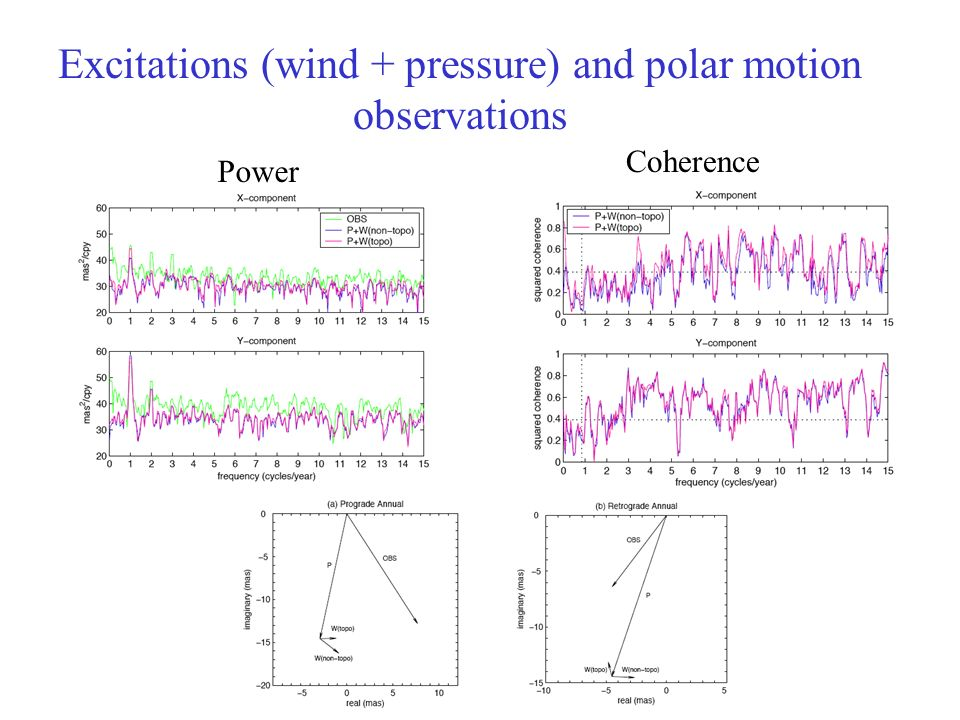 Excitations (wind + pressure) and polar motion observations