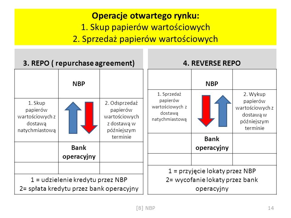 3. REPO ( repurchase agreement)
