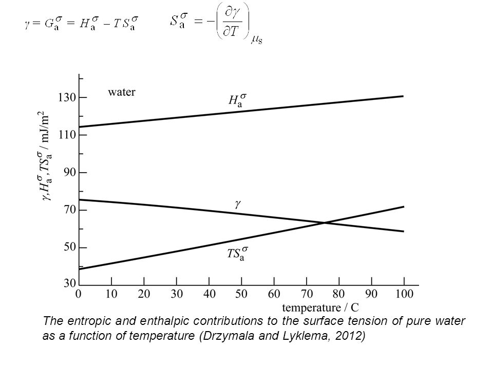 The entropic and enthalpic contributions to the surface tension of pure water as a function of temperature (Drzymala and Lyklema, 2012)