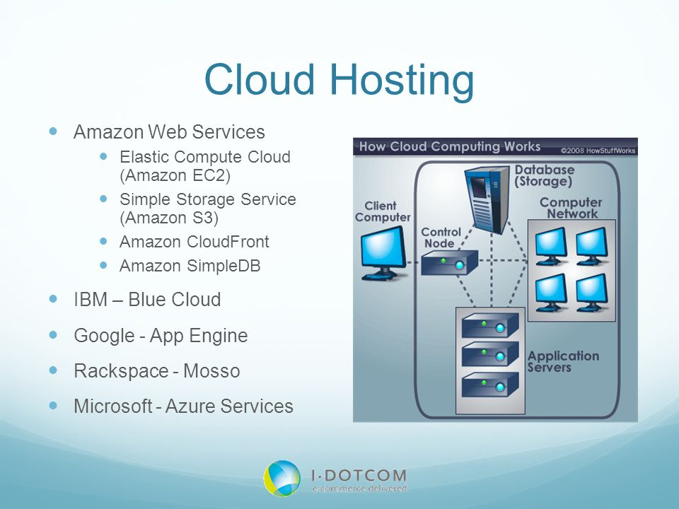 Cloud Hosting Amazon Web Services IBM – Blue Cloud Google - App Engine