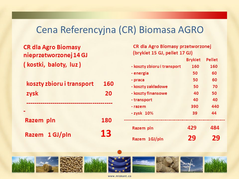 Cena Referencyjna (CR) Biomasa AGRO
