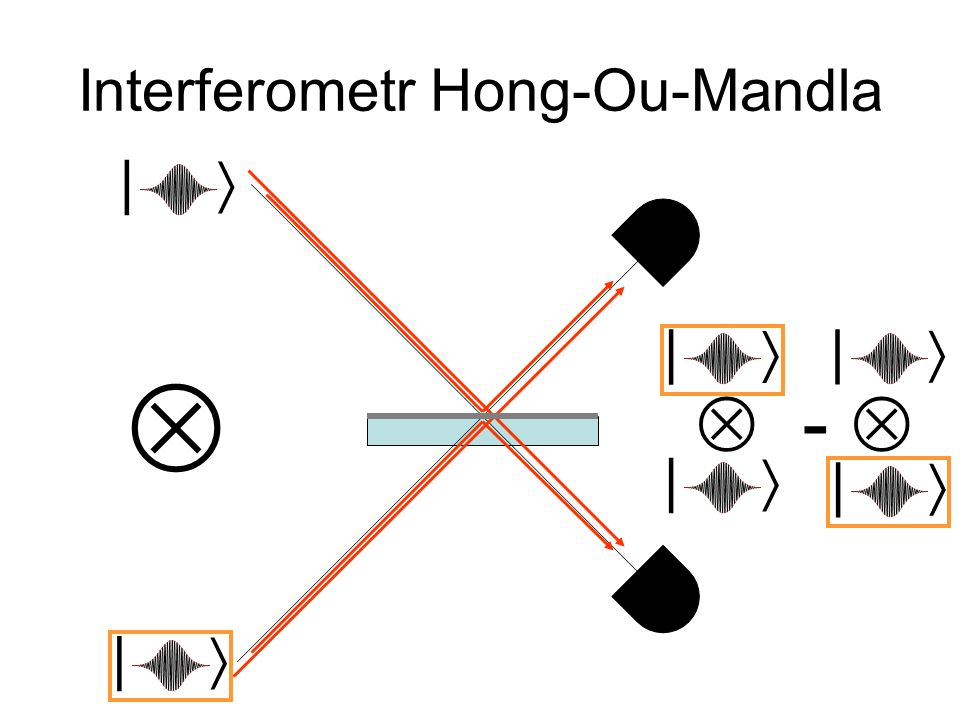 Interferometr Hong-Ou-Mandla