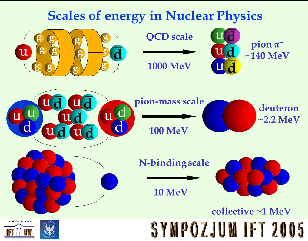 Scales of energy in Nuclear Physics