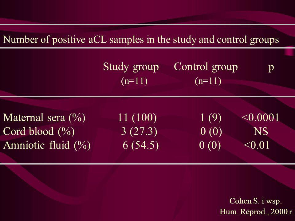 Number of positive aCL samples in the study and control groups
