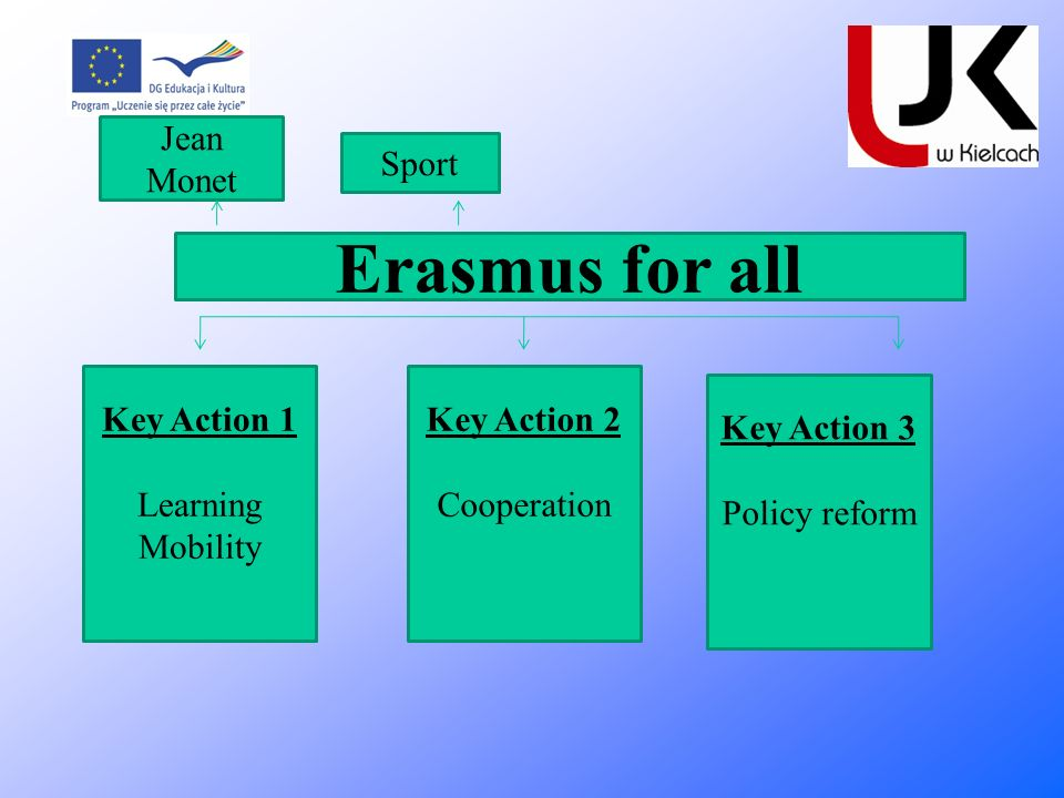 Erasmus for all Jean Monet Sport Key Action 1 Learning Mobility