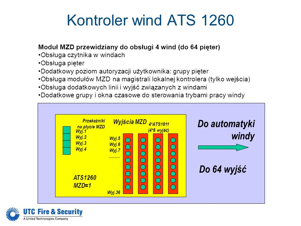 Kontroler wind ATS 1260 Do automatyki windy Do 64 wyjść