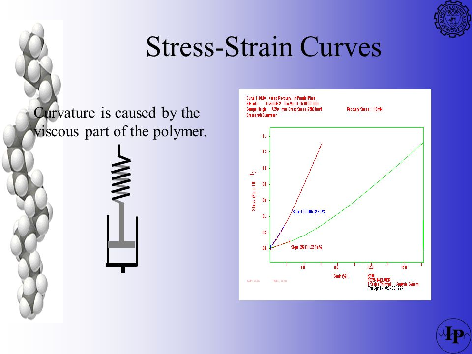 Stress-Strain Curves Curvature is caused by the