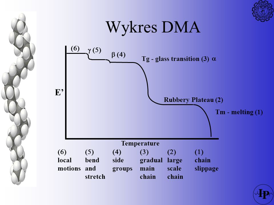 Wykres DMA E' (6) g (5)  (4) Tg - glass transition (3) a