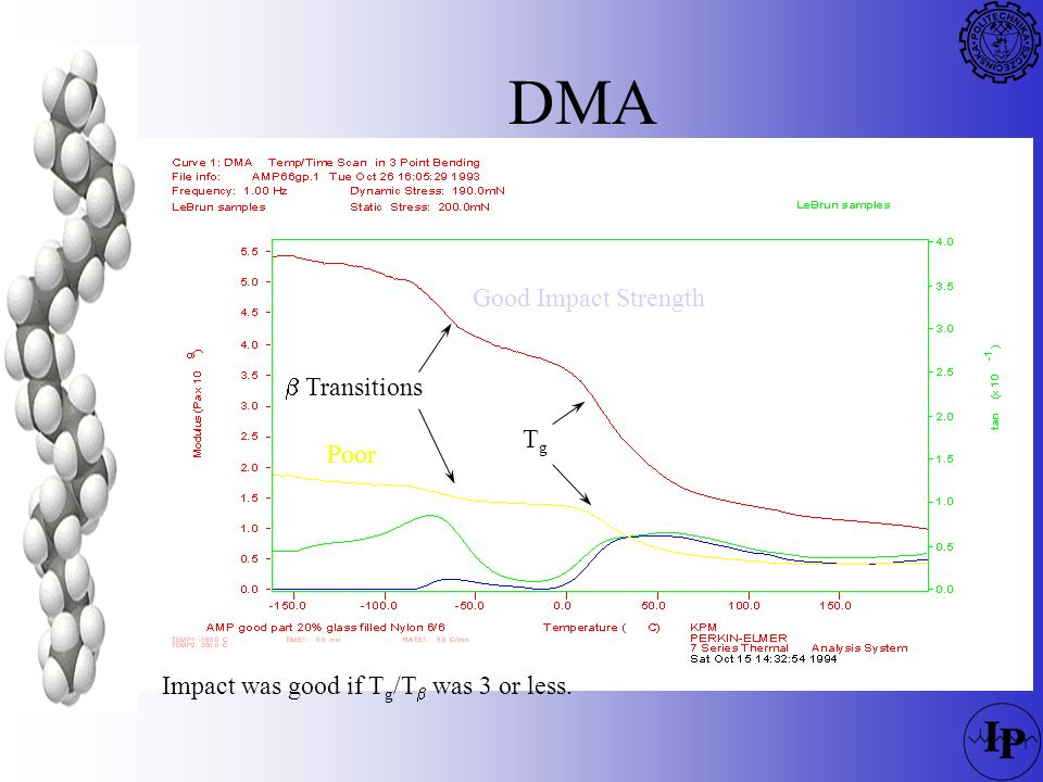 DMA Good Impact Strength b Transitions Tg Poor