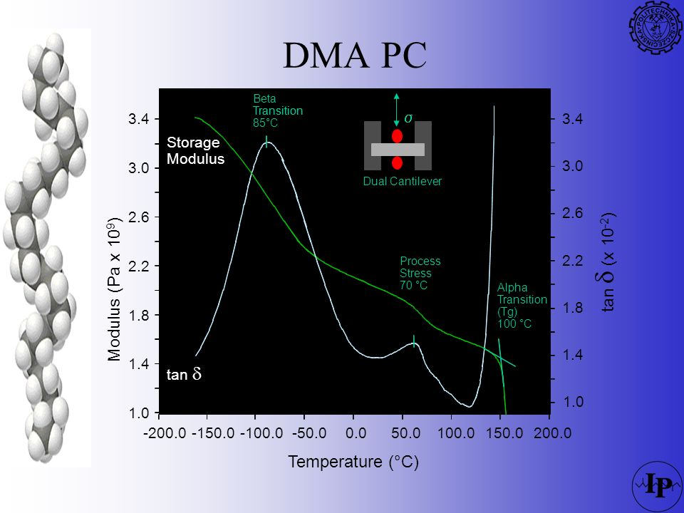 DMA PC  tan  (x 10-2) Modulus (Pa x 109) Temperature (°C) 1.0 1.4