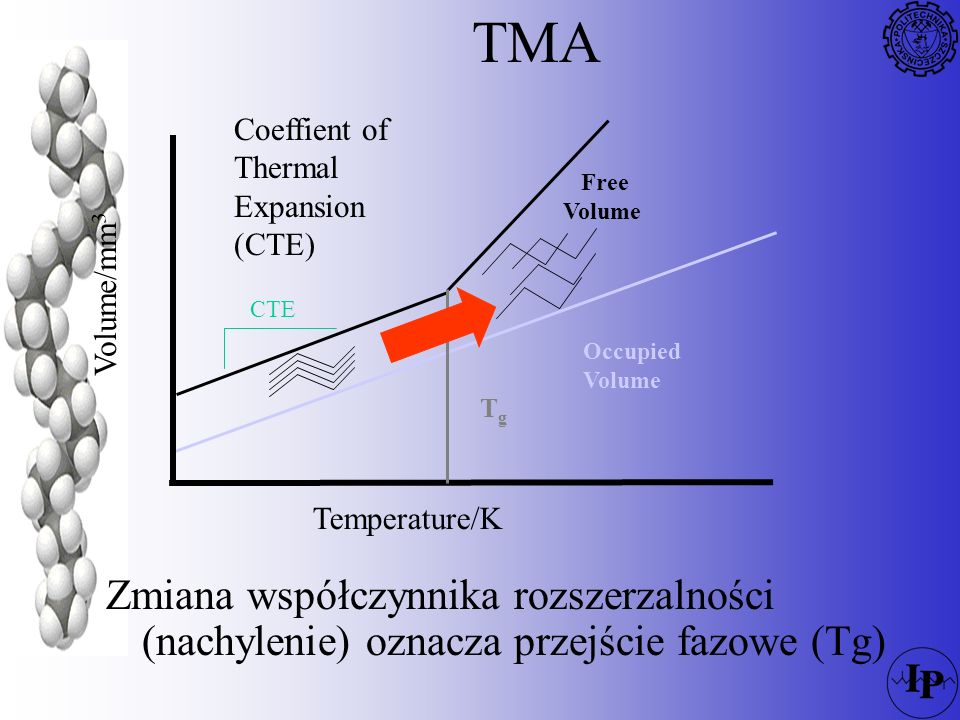 TMA Coeffient of Thermal Expansion (CTE) Tg. Free. Volume. Occupied. Temperature/K. Volume/mm3.
