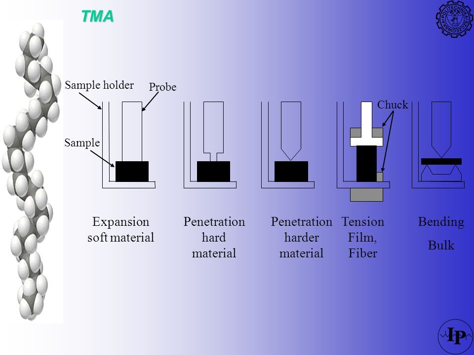 TMA Expansion soft material Penetration hard material