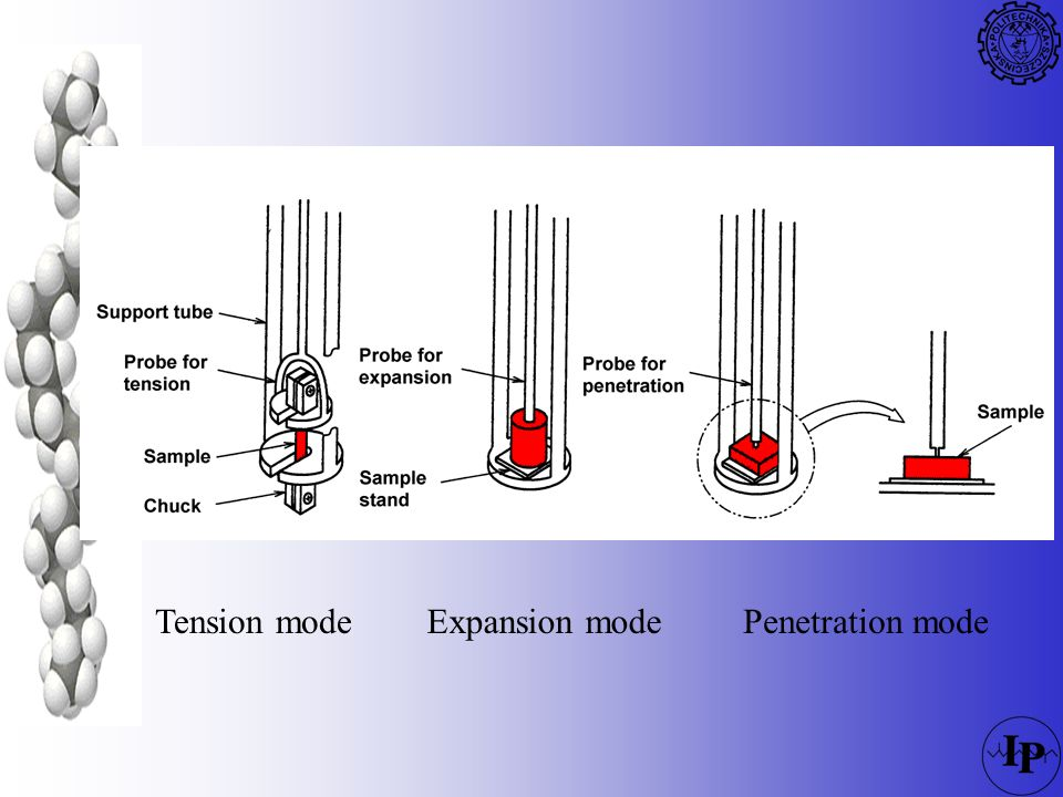 Tension mode Expansion mode Penetration mode