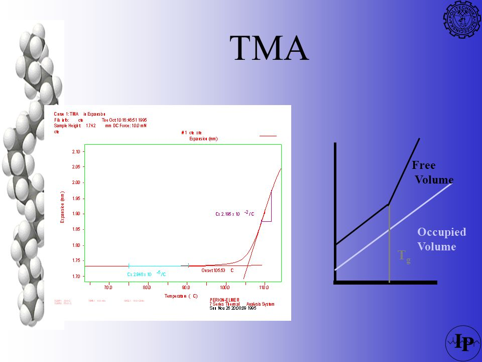 TMA Tg Free Volume Occupied 78