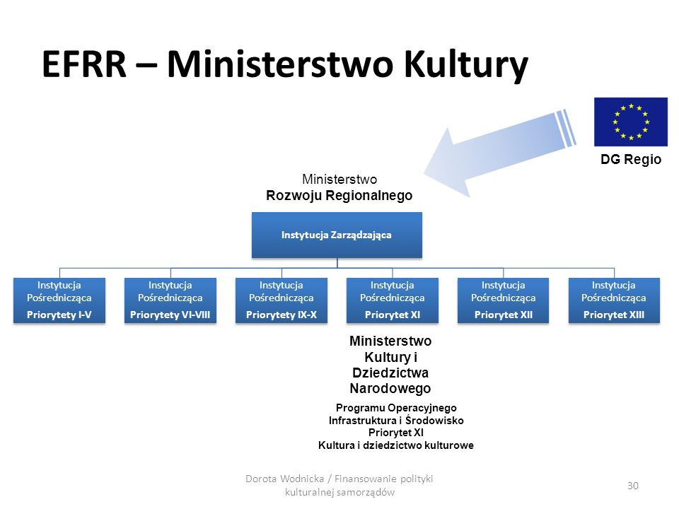 EFRR – Ministerstwo Kultury