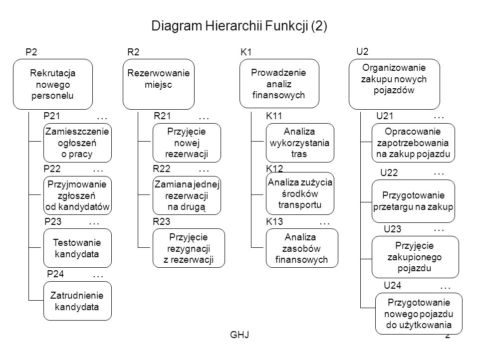 Diagram Hierarchii Funkcji 1 Ppt Pobierz
