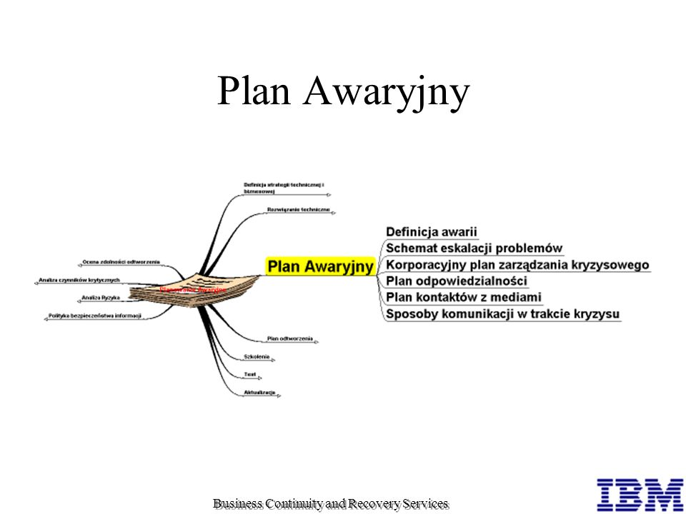 Plan Awaryjny Business Continuity and Recovery Services