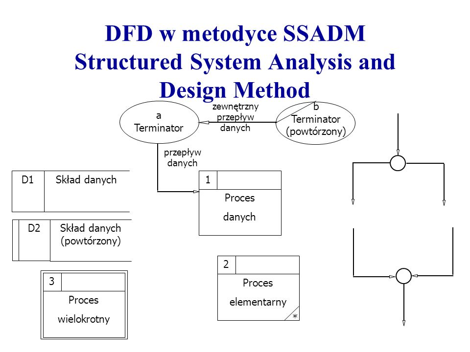 DFD w metodyce SSADM Structured System Analysis and Design Method